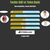 Yacine Adli vs Toma Basic h2h player stats