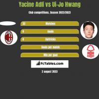 Yacine Adli vs Ui-Jo Hwang h2h player stats