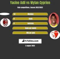 Yacine Adli vs Wylan Cyprien h2h player stats