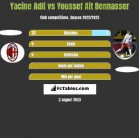 Yacine Adli vs Youssef Ait Bennasser h2h player stats