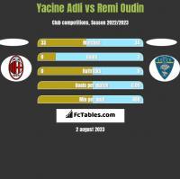 Yacine Adli vs Remi Oudin h2h player stats