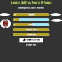Yacine Adli vs Ferris N'Goma h2h player stats