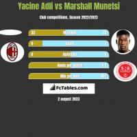 Yacine Adli vs Marshall Munetsi h2h player stats