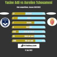 Yacine Adli vs Aurelien Tchouameni h2h player stats