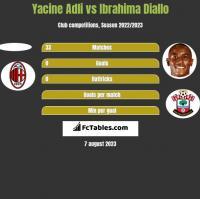 Yacine Adli vs Ibrahima Diallo h2h player stats