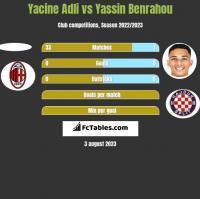 Yacine Adli vs Yassin Benrahou h2h player stats