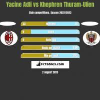 Yacine Adli vs Khephren Thuram-Ulien h2h player stats