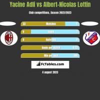 Yacine Adli vs Albert-Nicolas Lottin h2h player stats