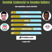 Dominik Szoboszlai vs Amadou Haidara h2h player stats