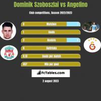 Dominik Szoboszlai vs Angelino h2h player stats