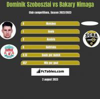 Dominik Szoboszlai vs Bakary Nimaga h2h player stats