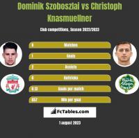 Dominik Szoboszlai vs Christoph Knasmuellner h2h player stats