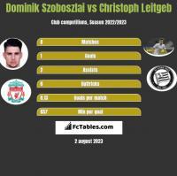 Dominik Szoboszlai vs Christoph Leitgeb h2h player stats