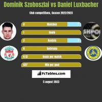 Dominik Szoboszlai vs Daniel Luxbacher h2h player stats
