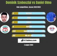 Dominik Szoboszlai vs Daniel Olmo h2h player stats