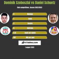 Dominik Szoboszlai vs Daniel Schuetz h2h player stats