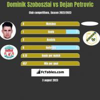 Dominik Szoboszlai vs Dejan Petrovic h2h player stats