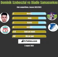 Dominik Szoboszlai vs Diadie Samassekou h2h player stats