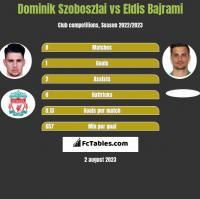 Dominik Szoboszlai vs Eldis Bajrami h2h player stats