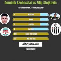Dominik Szoboszlai vs Filip Stojkovic h2h player stats