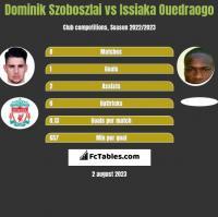 Dominik Szoboszlai vs Issiaka Ouedraogo h2h player stats