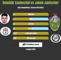Dominik Szoboszlai vs Jakob Jantscher h2h player stats