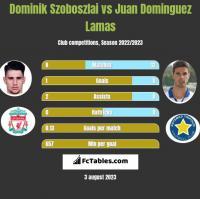Dominik Szoboszlai vs Juan Dominguez Lamas h2h player stats