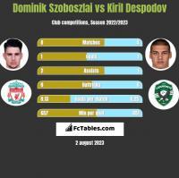 Dominik Szoboszlai vs Kiril Despodov h2h player stats