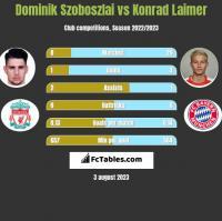 Dominik Szoboszlai vs Konrad Laimer h2h player stats
