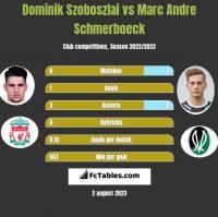 Dominik Szoboszlai vs Marc Andre Schmerboeck h2h player stats