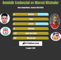 Dominik Szoboszlai vs Marcel Ritzmaier h2h player stats