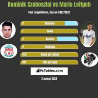 Dominik Szoboszlai vs Mario Leitgeb h2h player stats
