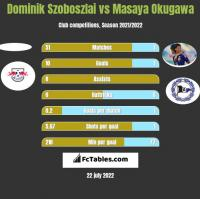 Dominik Szoboszlai vs Masaya Okugawa h2h player stats