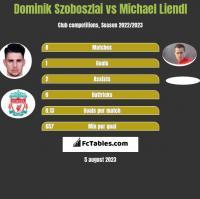 Dominik Szoboszlai vs Michael Liendl h2h player stats