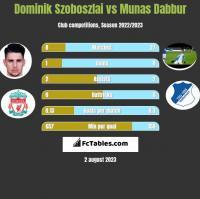 Dominik Szoboszlai vs Munas Dabbur h2h player stats