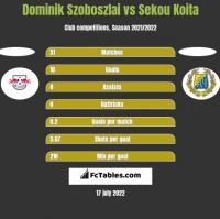 Dominik Szoboszlai vs Sekou Koita h2h player stats