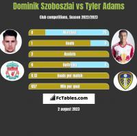 Dominik Szoboszlai vs Tyler Adams h2h player stats