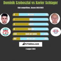 Dominik Szoboszlai vs Xavier Schlager h2h player stats