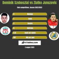Dominik Szoboszlai vs Zlatko Junuzovic h2h player stats