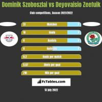Dominik Szoboszlai vs Deyovaisio Zeefuik h2h player stats