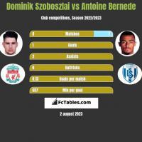 Dominik Szoboszlai vs Antoine Bernede h2h player stats