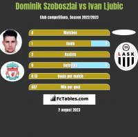 Dominik Szoboszlai vs Ivan Ljubic h2h player stats