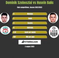 Dominik Szoboszlai vs Husein Balic h2h player stats