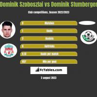 Dominik Szoboszlai vs Dominik Stumberger h2h player stats