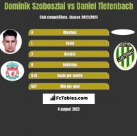 Dominik Szoboszlai vs Daniel Tiefenbach h2h player stats