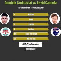 Dominik Szoboszlai vs David Cancola h2h player stats