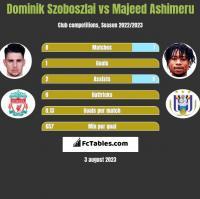 Dominik Szoboszlai vs Majeed Ashimeru h2h player stats