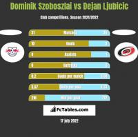Dominik Szoboszlai vs Dejan Ljubicic h2h player stats