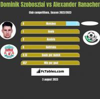 Dominik Szoboszlai vs Alexander Ranacher h2h player stats