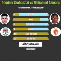 Dominik Szoboszlai vs Mohamed Camara h2h player stats